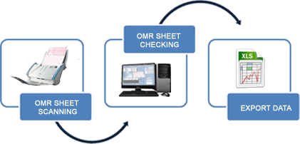 Image result for OMR software